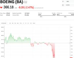 boeing is sliding after trump issued an emergency order to ground 737 max planes (ba)