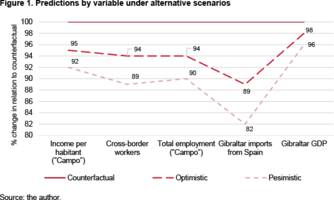 the economic effects of brexit in the 'campo de gibraltar': an econometric approach – analysis