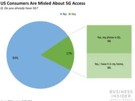 no, you don't have a 5g phone yet – us consumers are uninformed and misled about 5g, but t-mobile, verizon, sprint, and at&t can change that (tmus, vz, s, t)