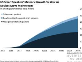 qualcomm's new smart speaker platform will drive third-party device growth (qcom)