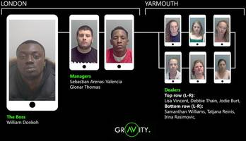 County lines: Nine jailed for Great Yarmouth drugs gang