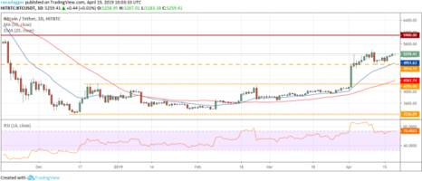 bitcoin, ethereum, ripple, bitcoin cash, litecoin, eos, binance coin, stellar, cardano, tron price analysis april 19