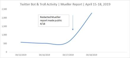 twitter bot activity spiked after the release of the mueller report