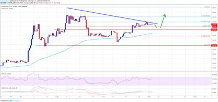 ethereum (eth) price could surge to $200 in near term