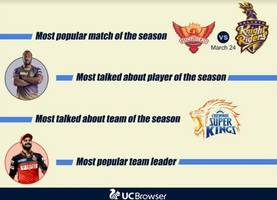 Sports Consumption Soars, UC Browser Generates 10 Crore Views for Cricket Content