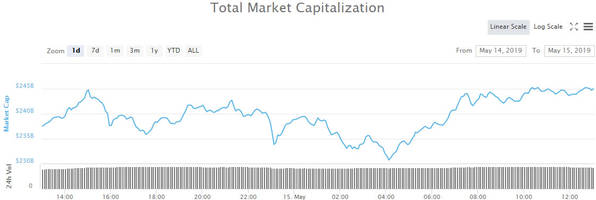 crypto market wrap: altcoins surge double digits as volume hits record high