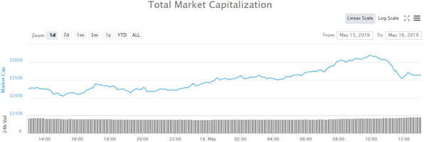 crypto market wrap: stellar (xlm) shoots for the moon as markets hit new highs