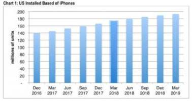 the latest iphone sale figures are anything but good news for apple
