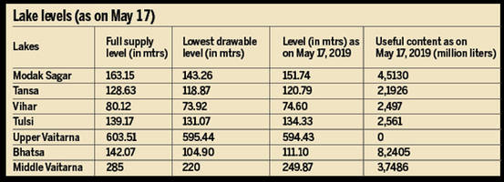 Water supply: Down to 13 percent, Mumbai is running on reserve