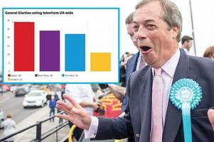 Brexit Party pushes Tories into third place in polling for general election