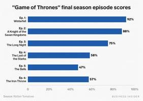 the final episodes of 'game of thrones' were slaughtered by critics — here's a chart that shows its dramatic fall from grace