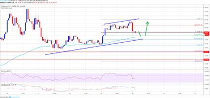ethereum (eth) price correcting gains: key buy zones nearby