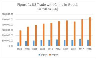 us-china trade war and the high technology sector – analysis