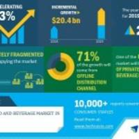 Private-Label Food and Beverage Market in US 2019-2023 | Premiumization of Private-Label Food and Beverage Products to Boost the Market | Technavio