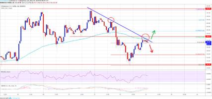 ethereum (eth) price rebound reaching crucial juncture: $250 holds key