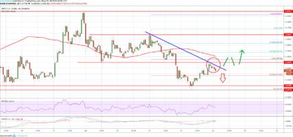 ripple (xrp) price at risk of more losses below $0.3600