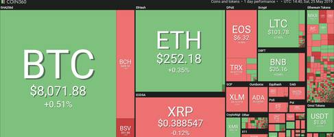 bitcoin holds over $8,000 as top altcoins see minor losses