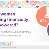 Despite Rising Influence, Women Report Steady Decline in Financial Confidence