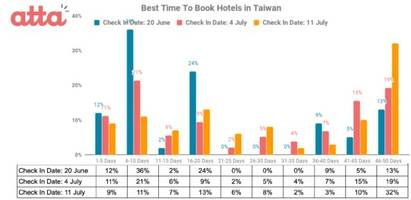 atta announces the launch of its new ios and android app and released data of the best time to book hotels in japan, hawaii, taiwan and singapore from its big data and ai system