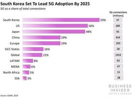 THE GLOBAL 5G LANDSCAPE: An inside look at leading 5G markets, key players, and how they are defining the future of connectivity