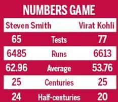 justin langer feels steven smith is world's best batsman