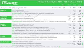Schneider Sustainability Impact 2018-2020 Exceeds its Target Score of 6/10 for Q2 2019 with a Total of 6.78/10