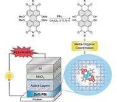 organic dye in zinc oxide interlayer stabilizes and boosts the performance of organic solar cells