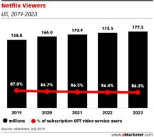 netflix's rivals like amazon and hulu are slowly eating away at its us market share, and disney plus is about to take its seat at the table (nflx)