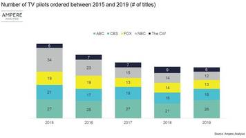 tv networks are mirroring netflix by ordering fewer pilots, and there are 2 major reasons