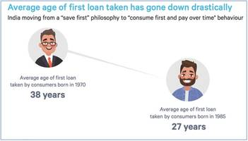 Young India Getting Credit Healthy and Responsible: Paisabazaar.com's 'Making India Credit Fit' Report