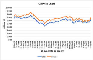 is the specter of high oil prices of $100 back? – analysis