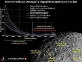 India's second Moon mission begins spectroscopic studies of lunar surface