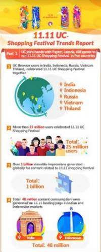 over 20 million users in india log on to 11.11 uc shopping festival