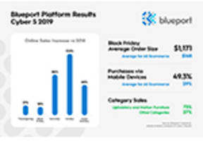 Retailers on the Blueport Platform Post Strong Cyber 5 Online Sales