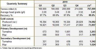 jaguar mining reports 20,029 ounces produced in fourth quarter continues sustainable gold production growth pays down 100% of gold loan