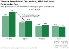 T-Mobile is outpacing the rest of the Big Four US carriers on value, loyalty, and satisfaction — here's what consumers say is most important when selecting a mobile provider (TMUS, S, VZ, T)