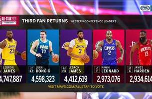 luka doncic is 2nd in nba all-star voting | mavs live