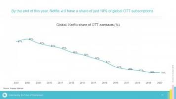 We compared what the 6 major streaming TV services offer, from Netflix to Disney Plus to Hulu