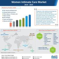 global women intimate care market to surpass us$ 38 bn in 2029; depilatories continue to be bestselling, reports future market insights