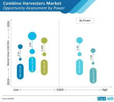 combine harvesters market to cross us$ 18 bn by 2026; 300-450 hp to remain preferred engine power, concludes fact.mr in new study
