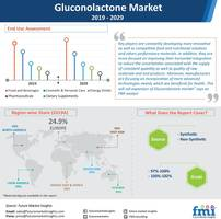 glucuronolactone market to exhibit steady growth through 2029; dietary supplements gain widespread adoption, reports future market insights