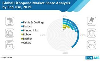 lithopone market to expand at 4% cagr through 2027; rubber compounding key application area, says fact.mr in a new study