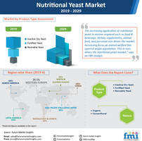 nutritional yeast market set to surpass billion-dollar value by 2029; inactive dried yeast highly preferred in animal feed, finds future market insights