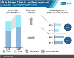 sales of home entertainment devices to exhibit 6% cagr through 2029; video devices hold over 80% market share, reveals fact.mr in new report