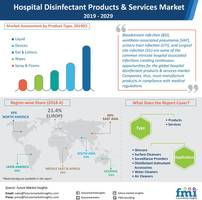 sales of hospital disinfectant products & services to reach us$ 30 bn in 2020; eco-friendly product formulations to gain traction, reports future market insights