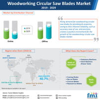 sales of woodworking circular saw blades to soar, with upswing in demand from wood processing industries reports future market insights