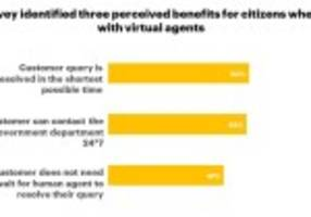 citizens willing to share personal data with government in exchange for enhanced customer services, accenture survey finds