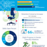 isaca's cybersecurity study shows skills gaps, hiring and retention struggles persist