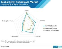 ethyl polysilicate market set to record 4% cagr through 2027; opportunities abound in paint & coatings industry, states fact.mr in a new study