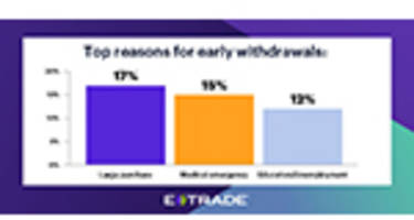 e*trade study reveals the investing habits and challenges of single women